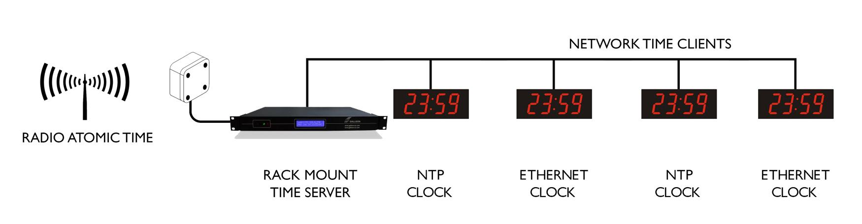 Ethernet Digi relógio de parede sync