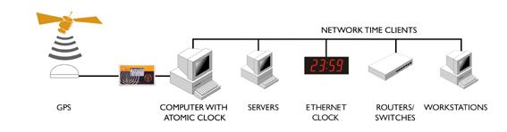 GPS do relógio, para servidor
