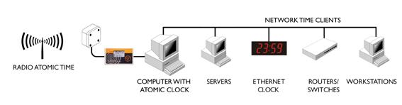 Relógio atômico para servidor