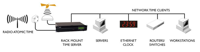 Tempo Produtos de Hardware de sincronização